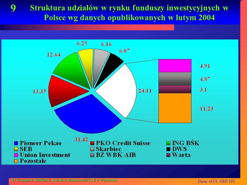 Dane: GUS, NBP, TFI 9 dr Grzegorz Kotliński, Katedra Bankowości AE w Poznaniu Struktura udziałów w rynku funduszy inwestycyjnych w Polsce wg danych op