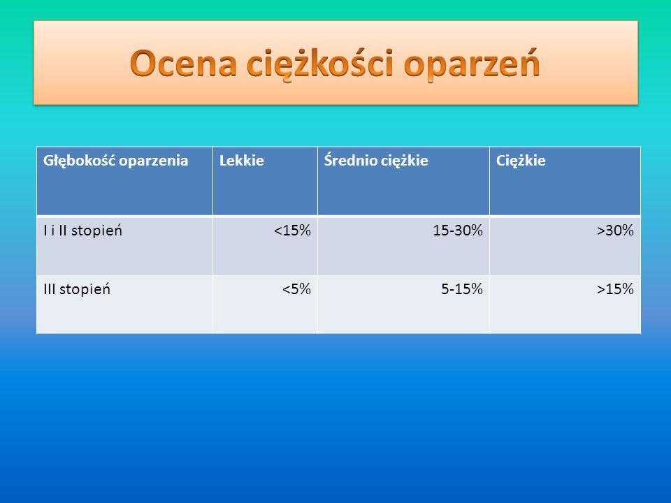 Głębokość oparzeniaLekkieŚrednio ciężkieCiężkie I i II stopień<15%15-30%>30% III stopień<5%5-15%>15%