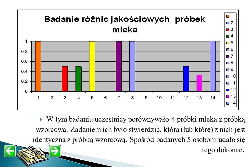 W tym badaniu uczestnicy porównywało 4 próbki mleka z próbką wzorcową. Zadaniem ich było stwierdzić, która (lub które) z nich jest identyczna z próbką