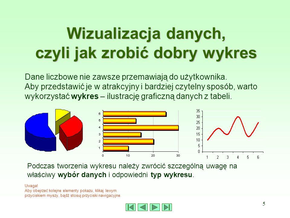 5 Wizualizacja danych, czyli jak zrobić dobry wykres Uwaga! Aby obejrzeć kolejne elementy pokazu, klikaj lewym przyciskiem myszy, bądź stosuj przycisk