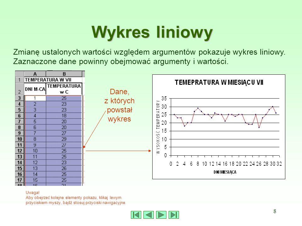 8 Wykres liniowy Uwaga! Aby obejrzeć kolejne elementy pokazu, klikaj lewym przyciskiem myszy, bądź stosuj przyciski nawigacyjne. Zmianę ustalonych war
