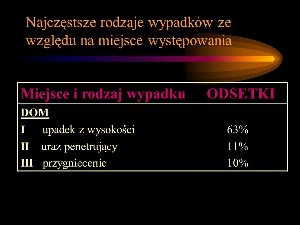 Najczęstsze rodzaje wypadków ze względu na miejsce występowania Miejsce i rodzaj wypadkuODSETKI DOM I upadek z wysokości II uraz penetrujący III przygniecenie 63% 11% 10%