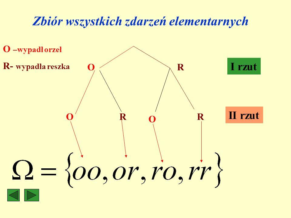 Zbiór wszystkich zdarzeń elementarnych O O O R RR I rzut II rzut O –wypadł orzeł R- wypadła reszka
