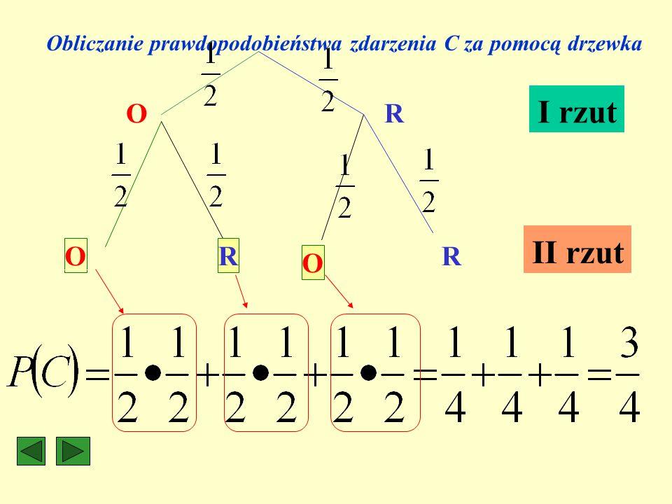 Obliczanie prawdopodobieństwa zdarzenia C za pomocą drzewka O O O R R R I rzut II rzut