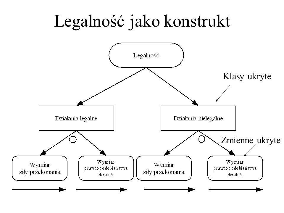 Legalność jako konstrukt Klasy ukryte Zmienne ukryte