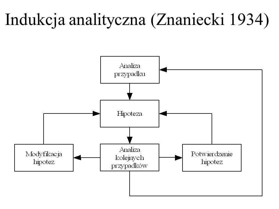 Indukcja analityczna (Znaniecki 1934)