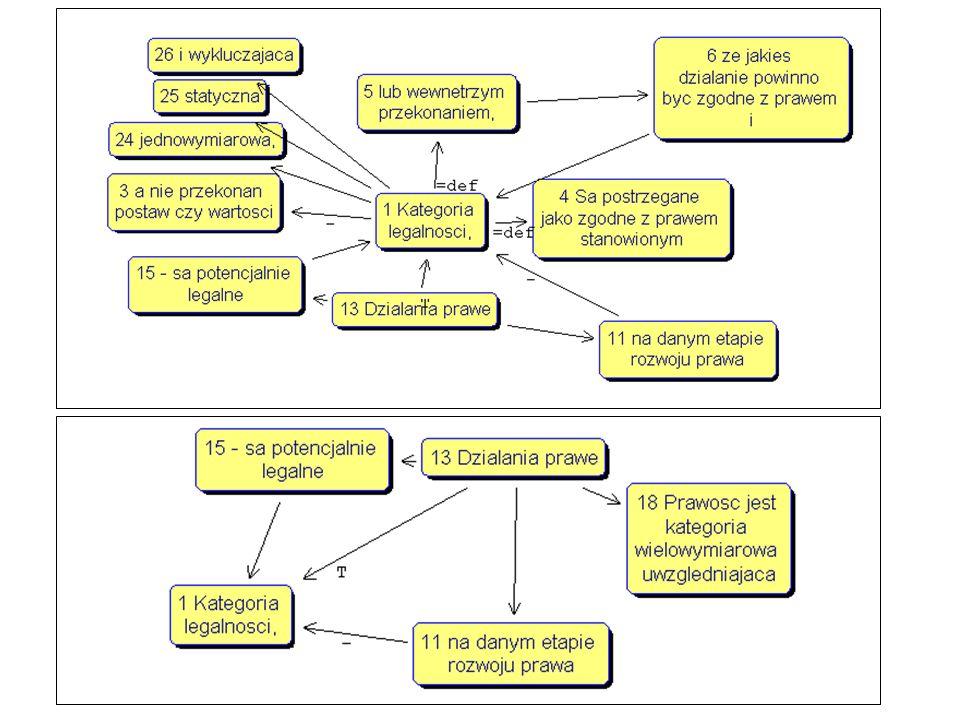 Definicja konstruktu Legalność: kategoria –Statyczna –Jednowymiarowa –Wykluczająca Przekonanie, że dane postępowanie jest podejmowane zgodnie z literą prawa stosowanego lub wewnętrznym przekonaniem o zgodności z takim prawem Legalność = (siła przekonania o istnieniu prawa) x (prawdopodobieństwo podjęcia działania zgodnego z tym przekonaniem)