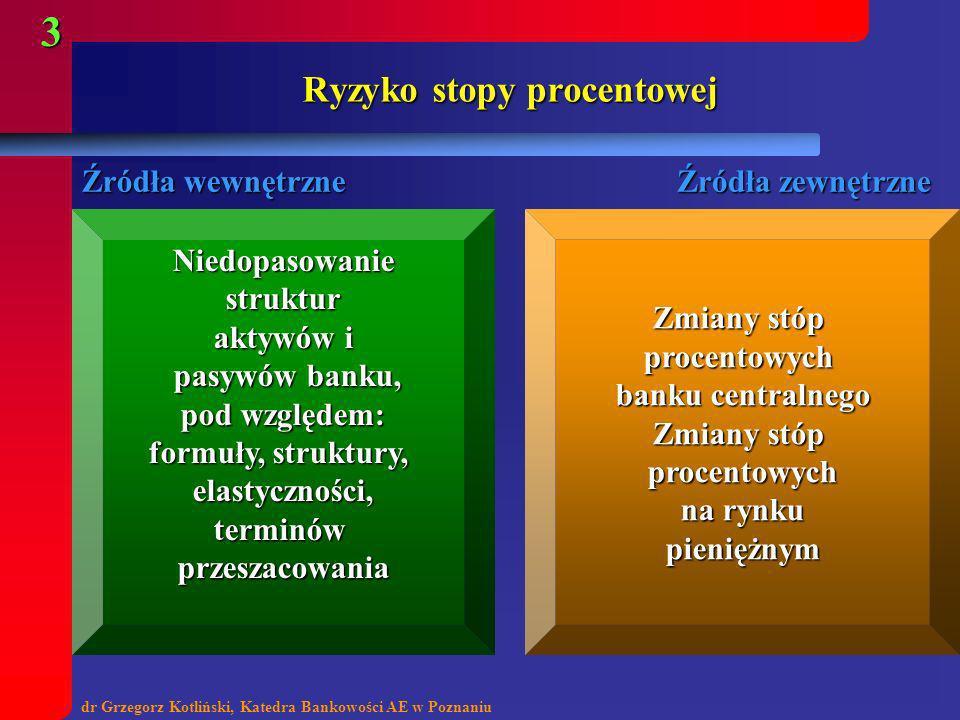 dr Grzegorz Kotliński, Katedra Bankowości AE w Poznaniu 3 Ryzyko stopy procentowej Źródła wewnętrzne Źródła zewnętrzne Niedopasowaniestruktur aktywów