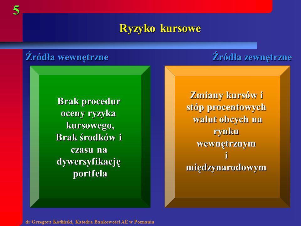 dr Grzegorz Kotliński, Katedra Bankowości AE w Poznaniu 6 RYZYKO KREDYTOWE brak środków na prowadzeniedziałalnościkredytowej, błędy w procedurach wahaniakoniunktury gospodarczej, gospodarczej,niepewnośćsytuacjifinansowejkredytobiorcy Źródła zewnętrzne Źródła wewnętrzne