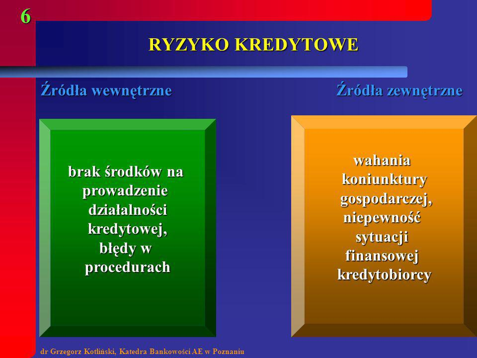 dr Grzegorz Kotliński, Katedra Bankowości AE w Poznaniu 6 RYZYKO KREDYTOWE brak środków na prowadzeniedziałalnościkredytowej, błędy w procedurach waha