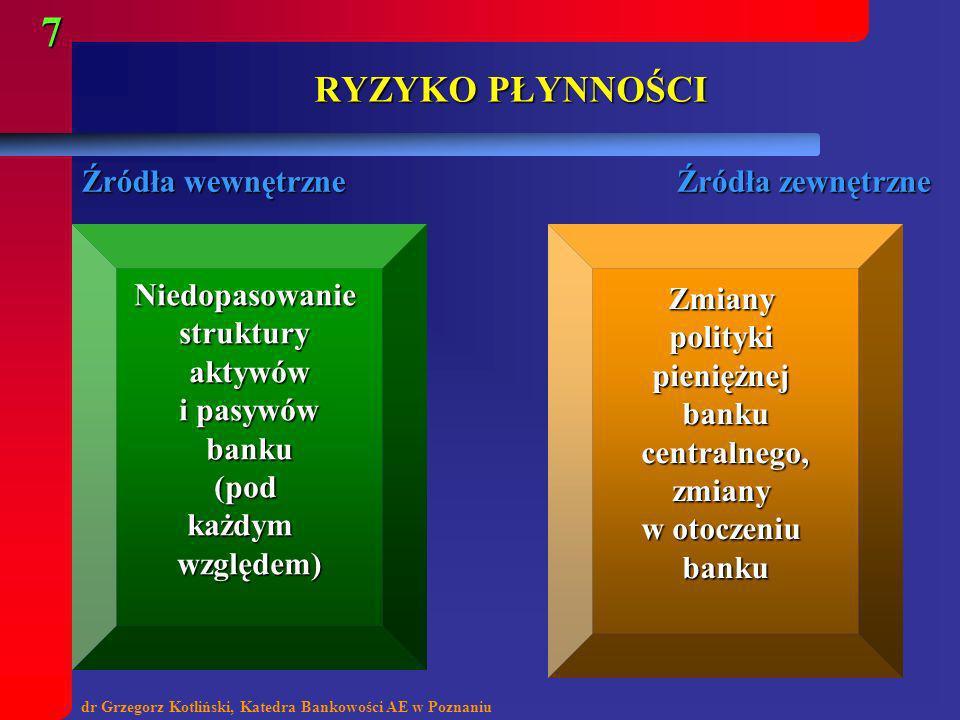 dr Grzegorz Kotliński, Katedra Bankowości AE w Poznaniu 7 RYZYKO PŁYNNOŚCI Niedopasowaniestrukturyaktywów i pasywów i pasywówbanku(podkażdymwzględem)Z