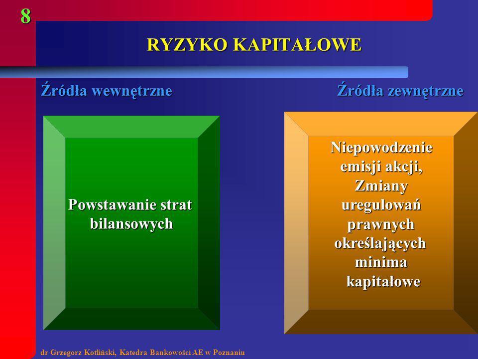 dr Grzegorz Kotliński, Katedra Bankowości AE w Poznaniu 8 RYZYKO KAPITAŁOWE Powstawanie strat bilansowych Niepowodzenie emisji akcji, Zmiany uregulowa