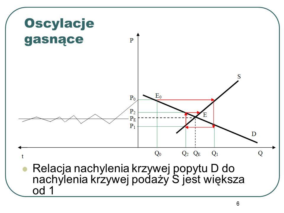 6 Relacja nachylenia krzywej popytu D do nachylenia krzywej podaży S jest większa od 1 Oscylacje gasnące