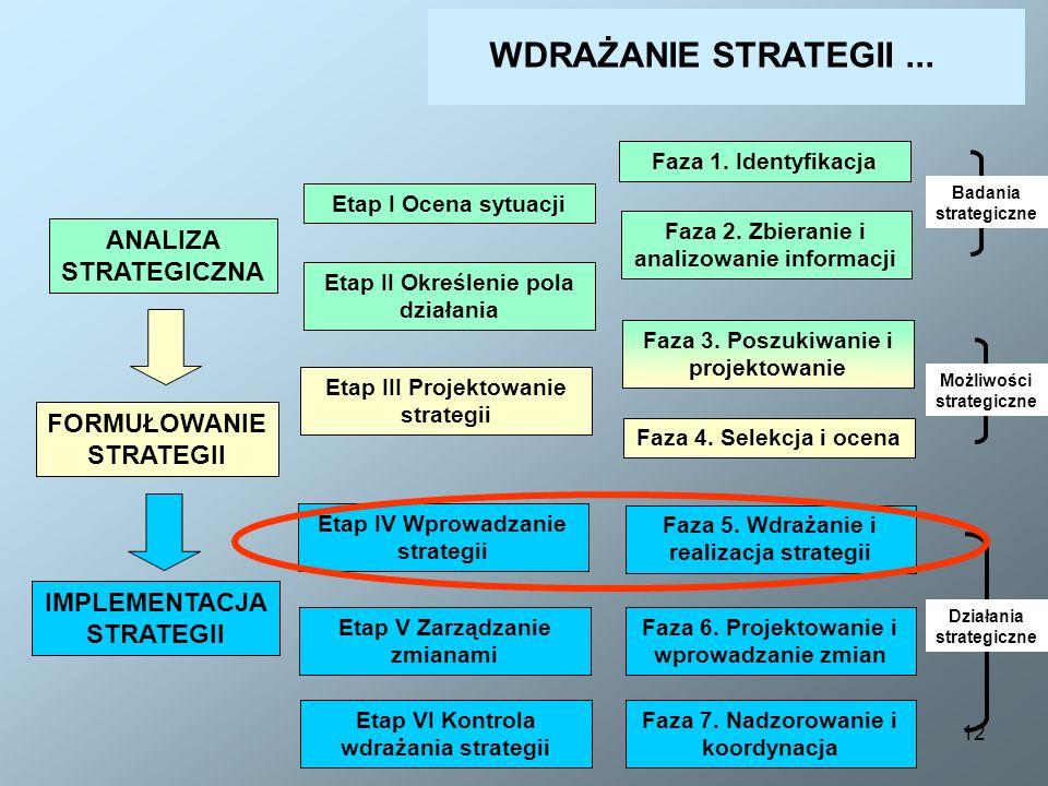 12 ANALIZA STRATEGICZNA Etap I Ocena sytuacji Etap II Określenie pola działania Etap III Projektowanie strategii Etap IV Wprowadzanie strategii Etap V
