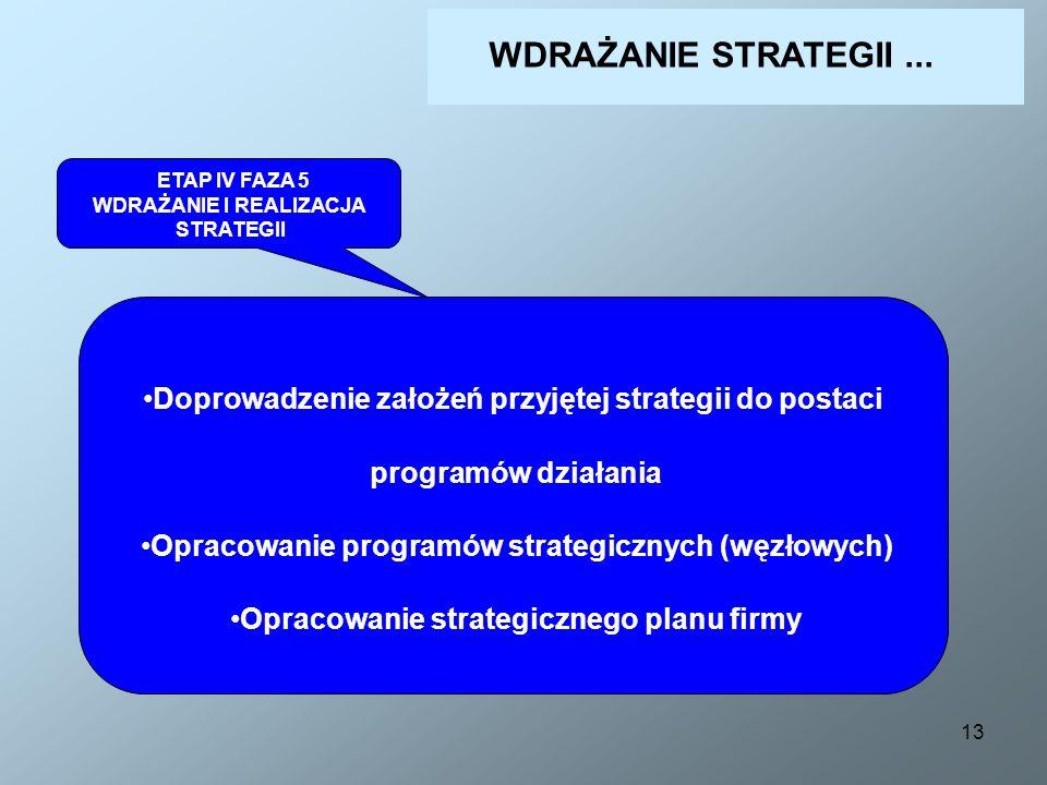 13 ETAP IV FAZA 5 WDRAŻANIE I REALIZACJA STRATEGII Doprowadzenie założeń przyjętej strategii do postaci programów działania Opracowanie programów stra