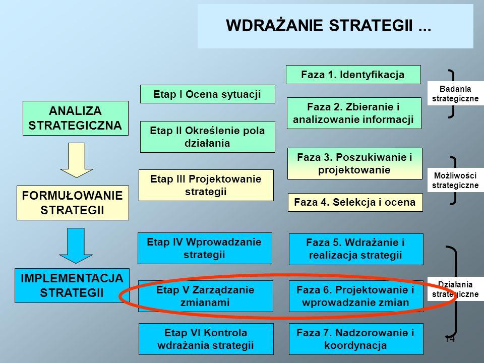 14 ANALIZA STRATEGICZNA Etap I Ocena sytuacji Etap II Określenie pola działania Etap III Projektowanie strategii Etap IV Wprowadzanie strategii Etap V