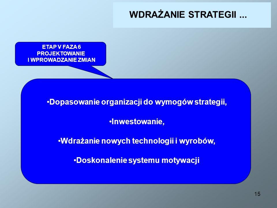 15 ETAP V FAZA 6 PROJEKTOWANIE I WPROWADZANIE ZMIAN Dopasowanie organizacji do wymogów strategii, Inwestowanie, Wdrażanie nowych technologii i wyrobów