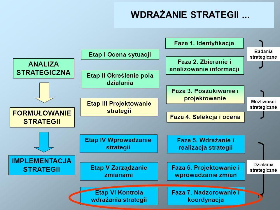16 ANALIZA STRATEGICZNA Etap I Ocena sytuacji Etap II Określenie pola działania Etap III Projektowanie strategii Etap IV Wprowadzanie strategii Etap V