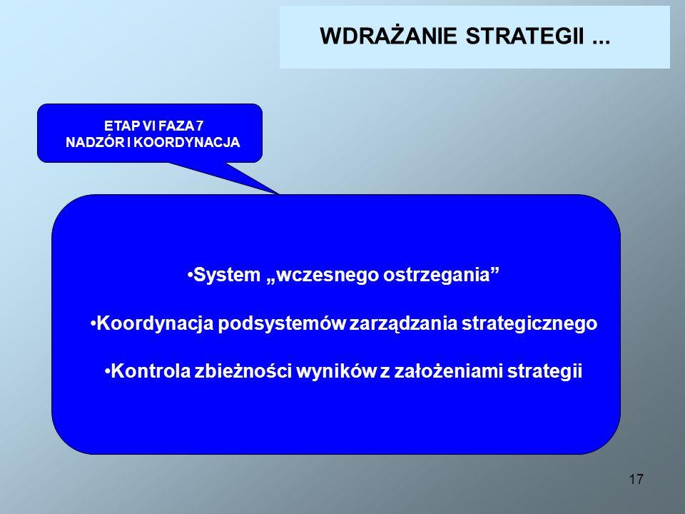 17 ETAP VI FAZA 7 NADZÓR I KOORDYNACJA System wczesnego ostrzegania Koordynacja podsystemów zarządzania strategicznego Kontrola zbieżności wyników z z