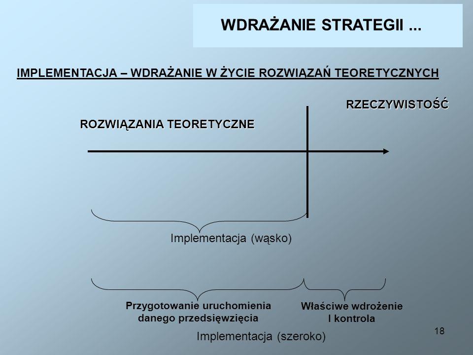 18 IMPLEMENTACJA – WDRAŻANIE W ŻYCIE ROZWIĄZAŃ TEORETYCZNYCHRZECZYWISTOŚĆ Implementacja (wąsko) Implementacja (szeroko) Przygotowanie uruchomienia dan