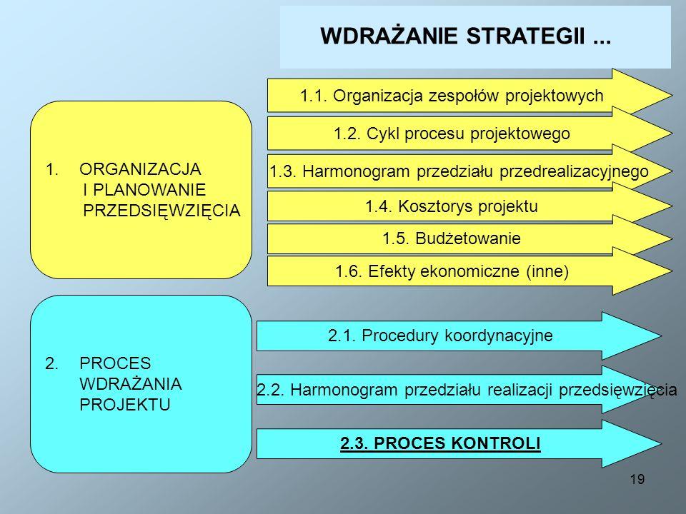 19 1.ORGANIZACJA I PLANOWANIE PRZEDSIĘWZIĘCIA 2.PROCES WDRAŻANIA PROJEKTU 1.1. Organizacja zespołów projektowych 1.2. Cykl procesu projektowego 1.3. H