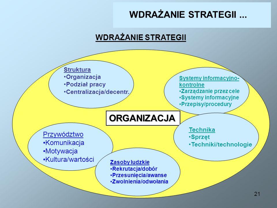 21 WDRAŻANIE STRATEGII ORGANIZACJA Przywództwo Komunikacja Motywacja Kultura/wartości Struktura Organizacja Podział pracy Centralizacja/decentr. Syste