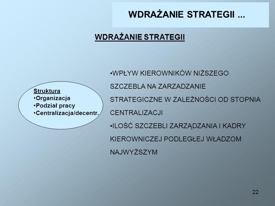 22 WDRAŻANIE STRATEGII Struktura Organizacja Podział pracy Centralizacja/decentr. WPŁYW KIEROWNIKÓW NIŻSZEGO SZCZEBLA NA ZARZADZANIE STRATEGICZNE W ZA