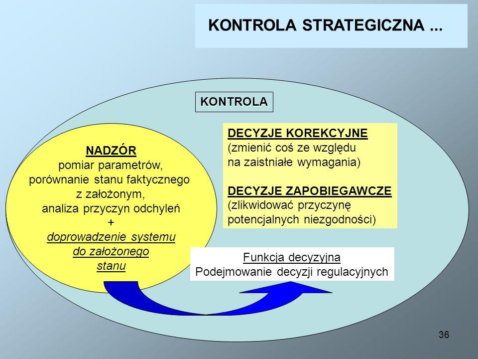 36 KONTROLA NADZÓR pomiar parametrów, porównanie stanu faktycznego z założonym, analiza przyczyn odchyleń + doprowadzenie systemu do założonego stanu