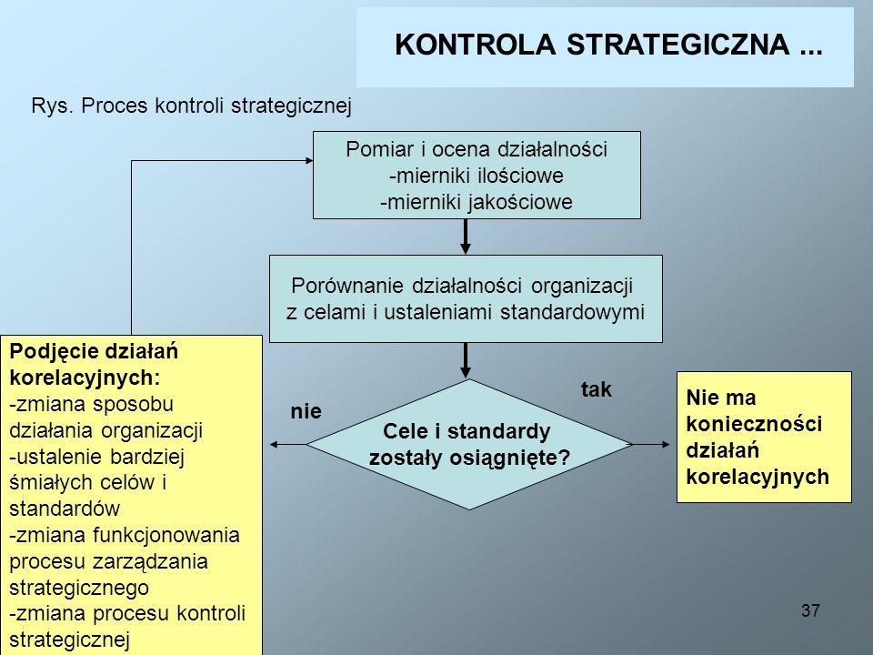 37 KONTROLA STRATEGICZNA... Rys. Proces kontroli strategicznej Pomiar i ocena działalności -mierniki ilościowe -mierniki jakościowe Porównanie działal