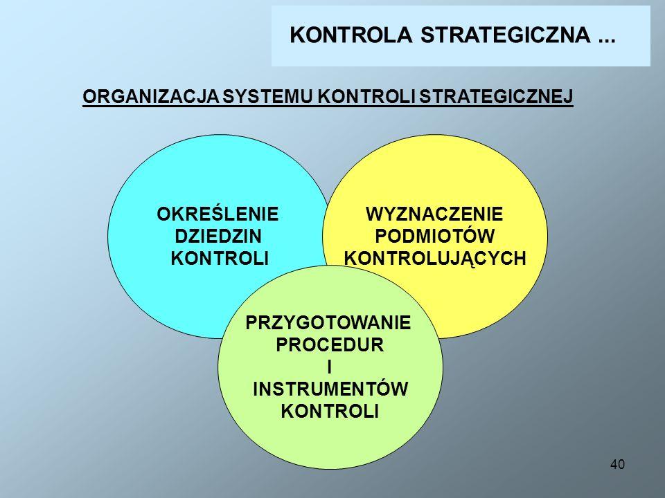 40 ORGANIZACJA SYSTEMU KONTROLI STRATEGICZNEJ OKREŚLENIE DZIEDZIN KONTROLI WYZNACZENIE PODMIOTÓW KONTROLUJĄCYCH PRZYGOTOWANIE PROCEDUR I INSTRUMENTÓW