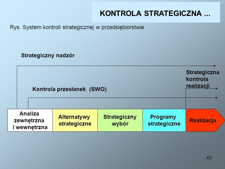 43 KONTROLA STRATEGICZNA... Rys. System kontroli strategicznej w przedsiębiorstwie Analiza zewnętrzna i wewnętrzna Alternatywy strategiczne Strategicz