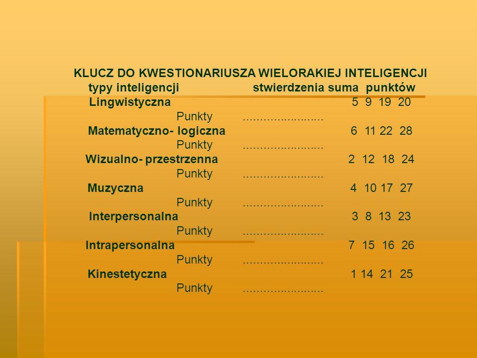 KLUCZ DO KWESTIONARIUSZA WIELORAKIEJ INTELIGENCJI typy inteligencjistwierdzenia suma punktów Lingwistyczna5 9 19 20 Punkty........................ Mat