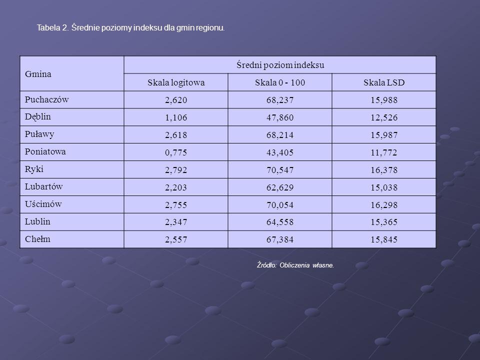 Tabela 2. Średnie poziomy indeksu dla gmin regionu. Gmina Średni poziom indeksu Skala logitowaSkala 0 - 100Skala LSD Puchaczów 2,62068,23715,988 Dębli