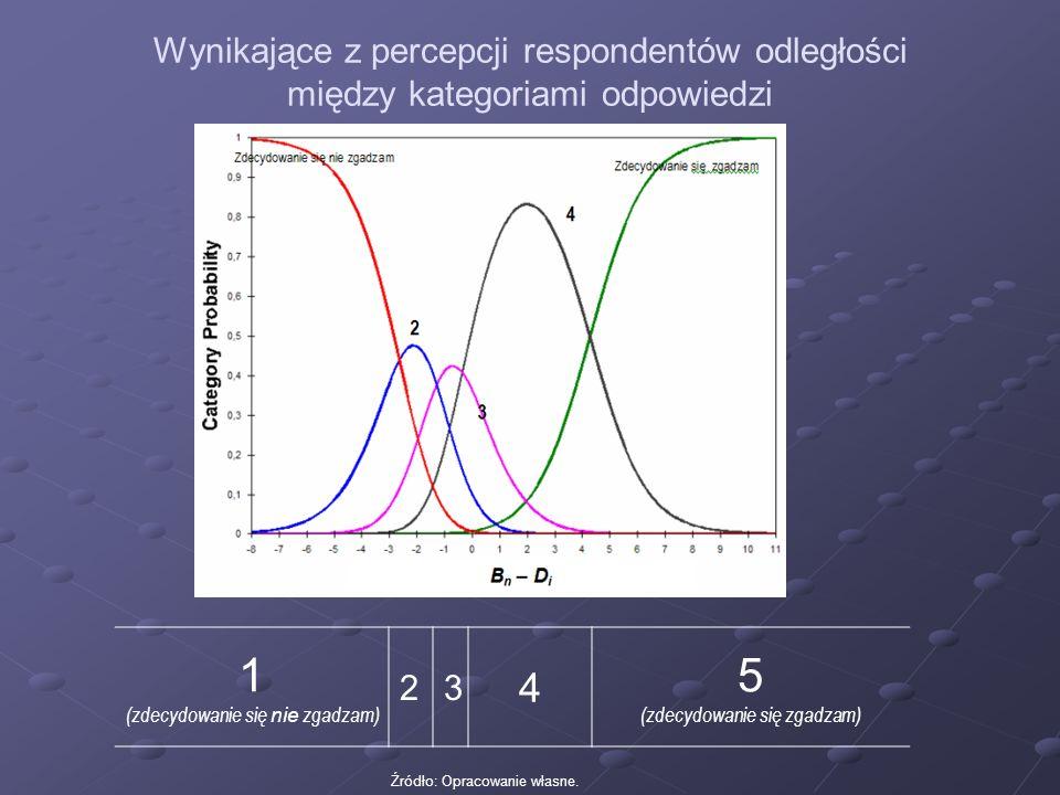 Źródło: Opracowanie własne. Wynikające z percepcji respondentów odległości między kategoriami odpowiedzi 1 (zdecydowanie się nie zgadzam) 23 4 5 (zdec
