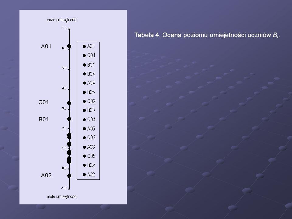 A01 C01 B01 A02 Tabela 4. Ocena poziomu umiejętności uczniów B n