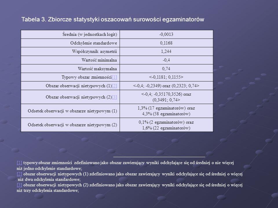Tabela 3. Zbiorcze statystyki oszacowań surowości egzaminatorów Średnia (w jednostkach logit)-0,0013 Odchylenie standardowe0,1168 Współczynnik asymetr