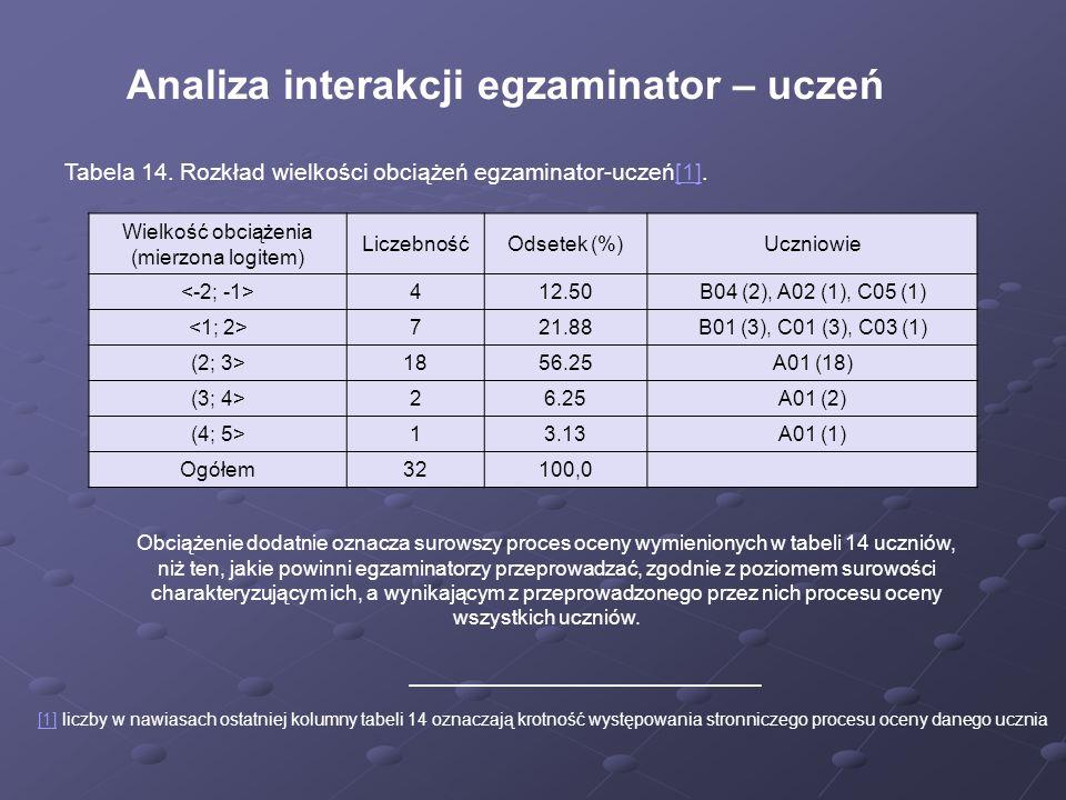 Analiza interakcji egzaminator – uczeń Tabela 14. Rozkład wielkości obciążeń egzaminator-uczeń[1].[1] Wielkość obciążenia (mierzona logitem) Liczebnoś