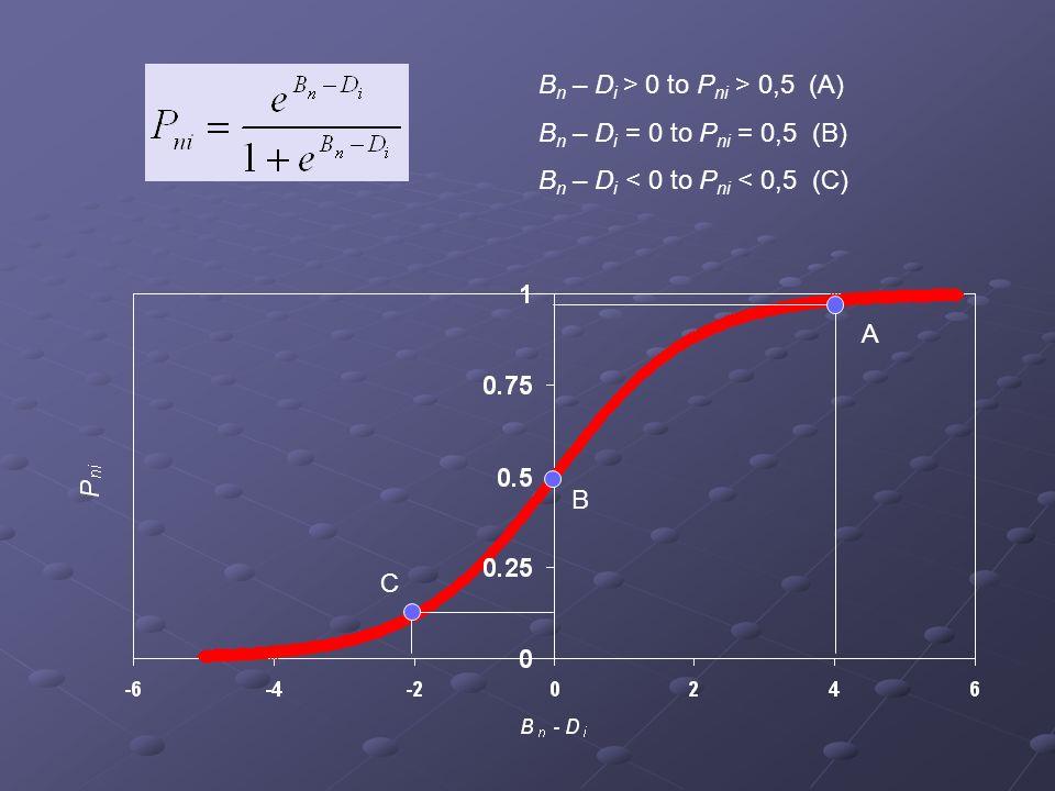 C A B n – D i > 0 to P ni > 0,5 (A) B n – D i = 0 to P ni = 0,5 (B) B n – D i < 0 to P ni < 0,5 (C) B