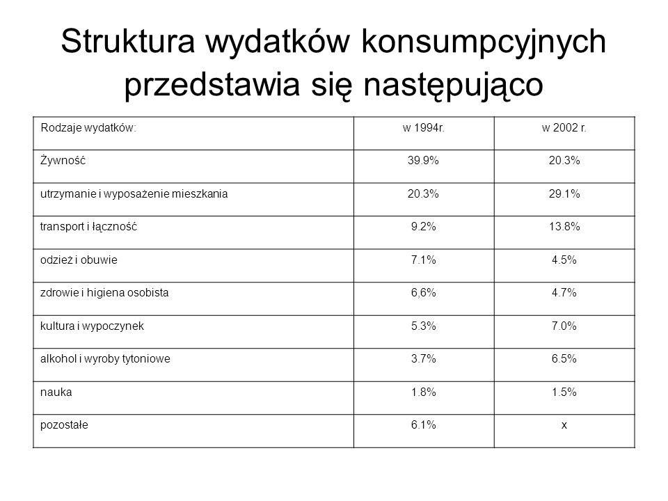 Struktura wydatków konsumpcyjnych przedstawia się następująco Rodzaje wydatków:w 1994r.w 2002 r. Żywność39.9%20.3% utrzymanie i wyposażenie mieszkania