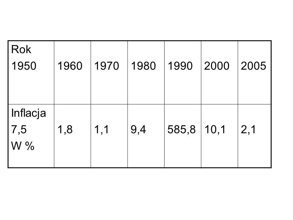 Rok 1950196019701980199020002005 Inflacja 7,5 W % 1,81,19,4585,810,12,1