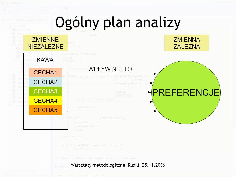 Warsztaty metodologiczne, Rudki, 25.11.2006 Ogólny plan analizy CECHA1 CECHA2 CECHA3 CECHA4 CECHA5 KAWA ZMIENNE NIEZALEŻNE ZMIENNA ZALEŻNA PREFERENCJE