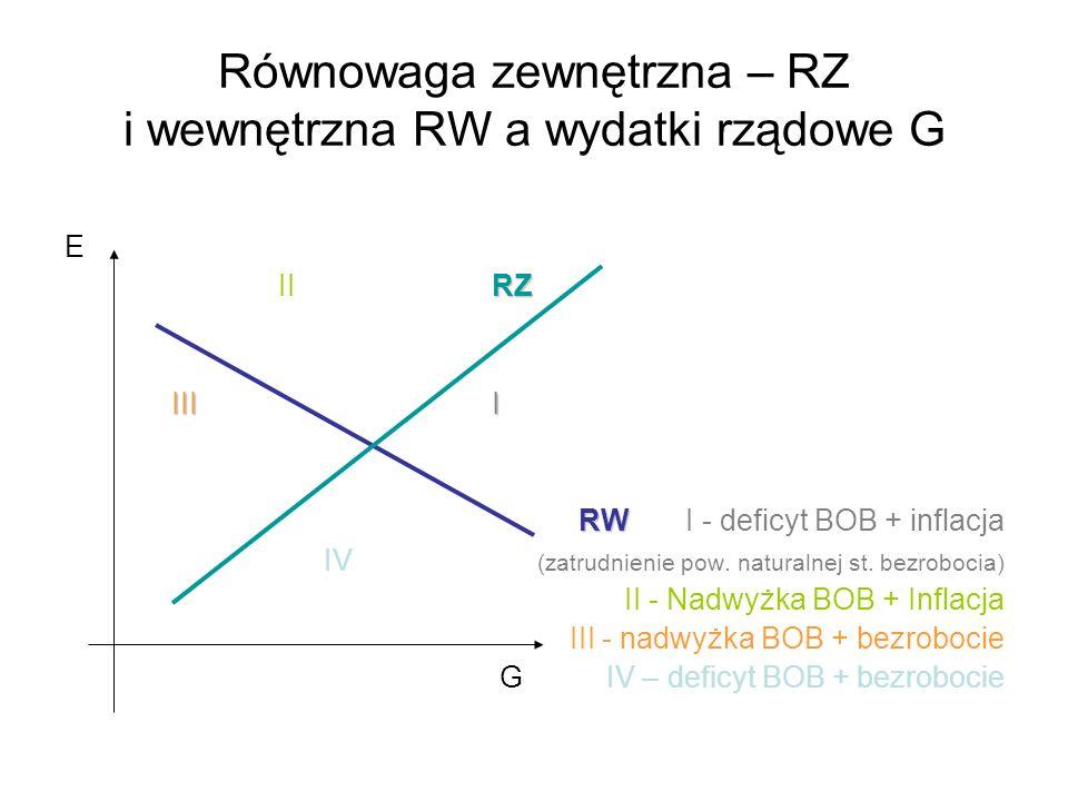 Równowaga zewnętrzna – RZ i wewnętrzna RW a wydatki rządowe G E RZ IIRZ IIII RW RWI - deficyt BOB + inflacja IV (zatrudnienie pow. naturalnej st. bezr