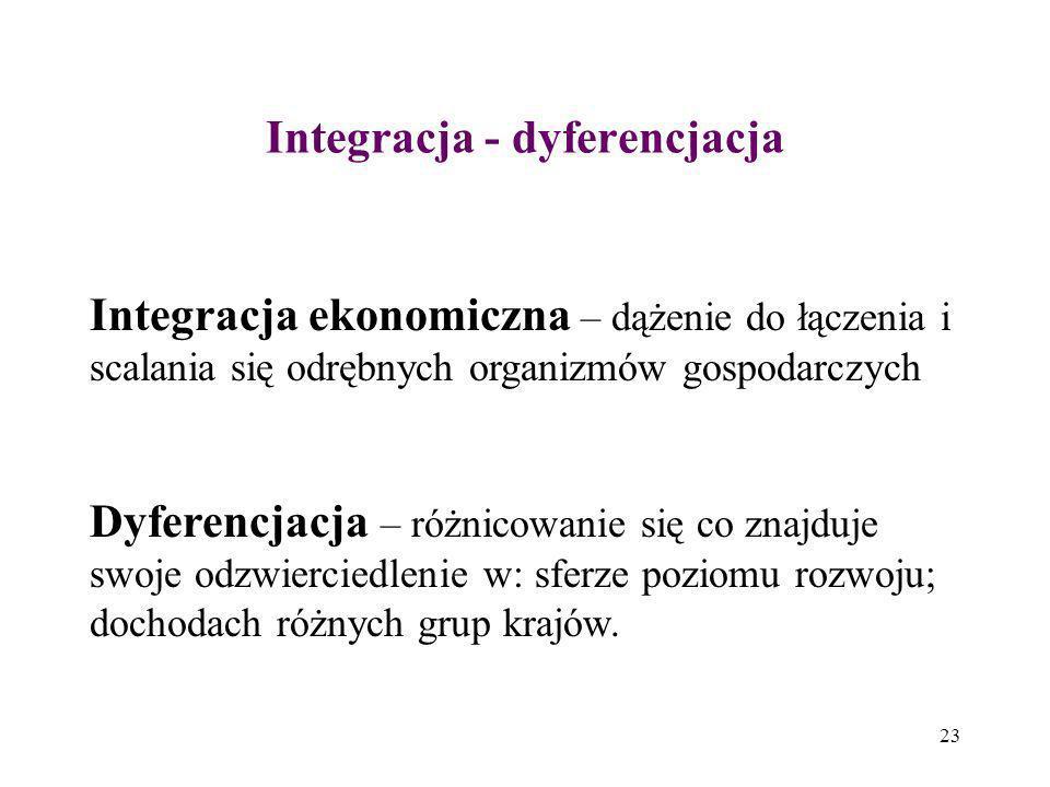 23 Integracja - dyferencjacja Integracja ekonomiczna – dążenie do łączenia i scalania się odrębnych organizmów gospodarczych Dyferencjacja – różnicowa