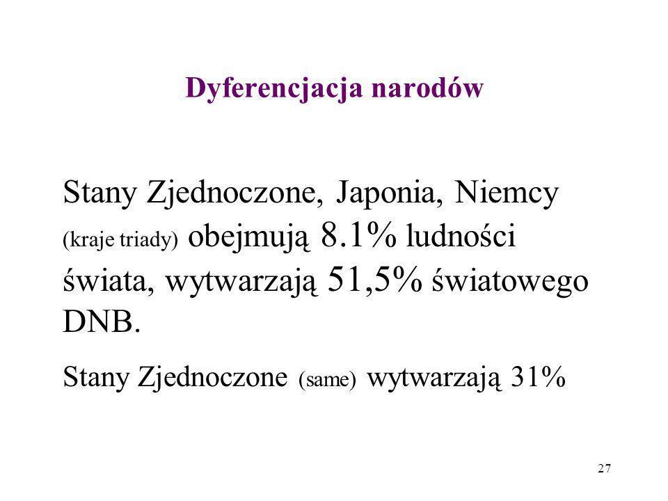 27 Dyferencjacja narodów Stany Zjednoczone, Japonia, Niemcy (kraje triady) obejmują 8.1% ludności świata, wytwarzają 51,5% światowego DNB. Stany Zjedn