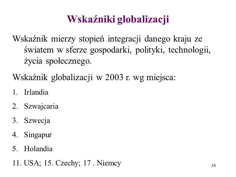 36 Wskaźniki globalizacji Wskaźnik mierzy stopień integracji danego kraju ze światem w sferze gospodarki, polityki, technologii, życia społecznego. Ws
