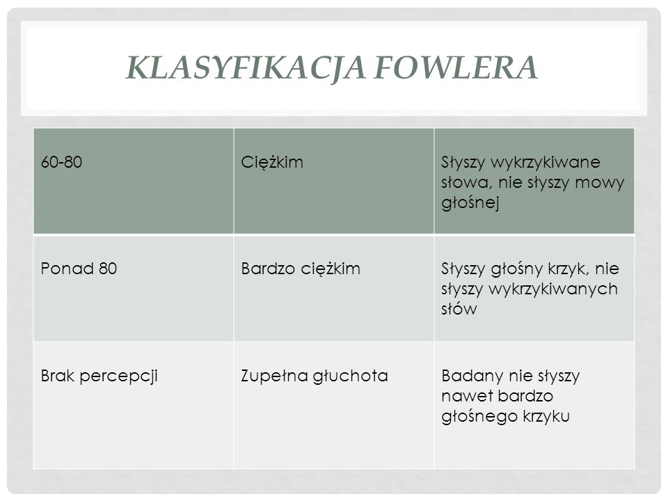 KLASYFIKACJA FOWLERA 60-80CiężkimSłyszy wykrzykiwane słowa, nie słyszy mowy głośnej Ponad 80Bardzo ciężkimSłyszy głośny krzyk, nie słyszy wykrzykiwany