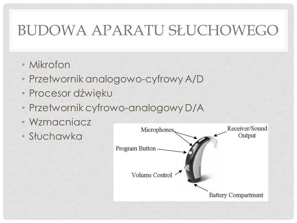 BUDOWA APARATU SŁUCHOWEGO Mikrofon Przetwornik analogowo-cyfrowy A/D Procesor dźwięku Przetwornik cyfrowo-analogowy D/A Wzmacniacz Słuchawka