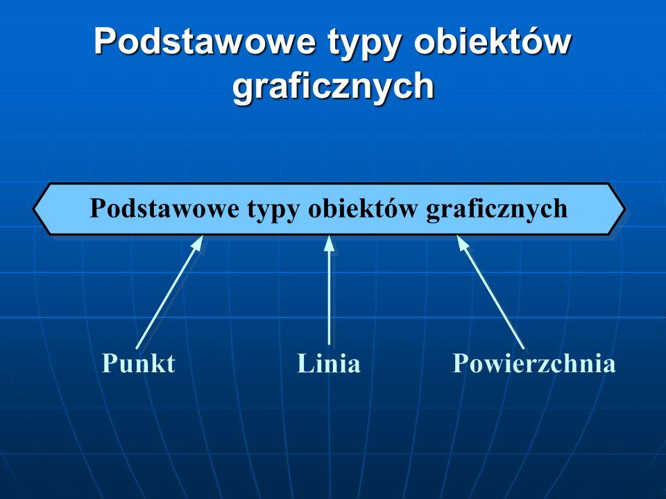 Podstawowe typy obiektów graficznych