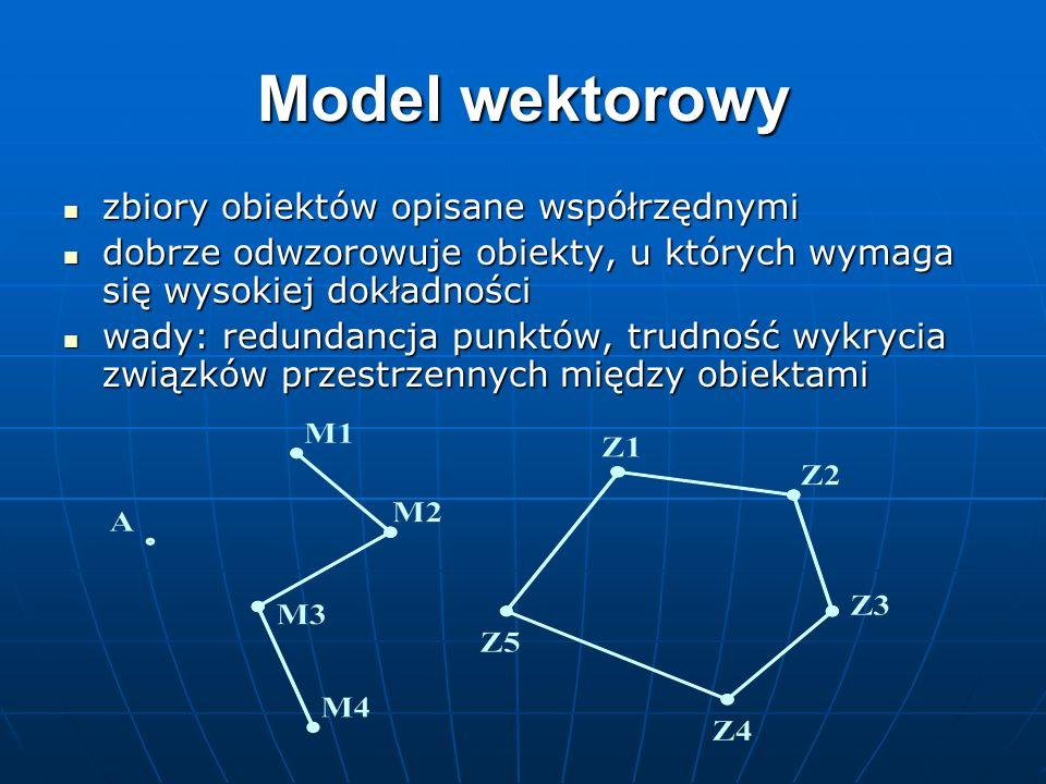 Model wektorowy zbiory obiektów opisane współrzędnymi zbiory obiektów opisane współrzędnymi dobrze odwzorowuje obiekty, u których wymaga się wysokiej
