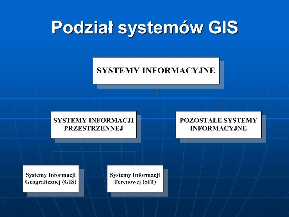 Podział systemów GIS